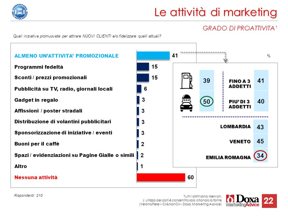 Le attività di marketing GRADO DI PROATTIVITA'