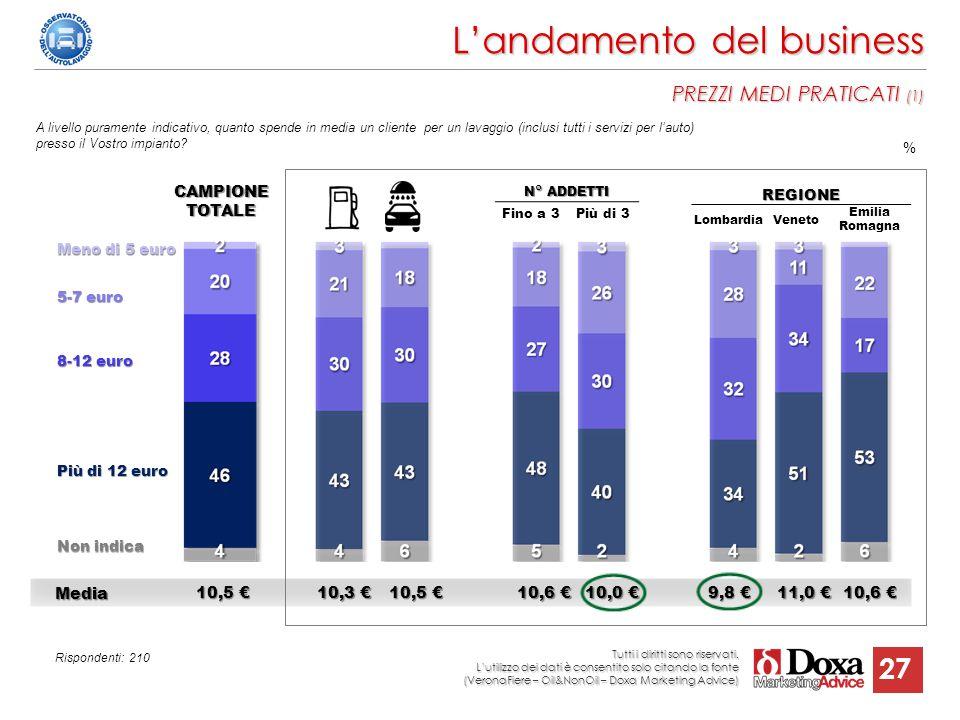 L'andamento del business PREZZI MEDI PRATICATI (1)