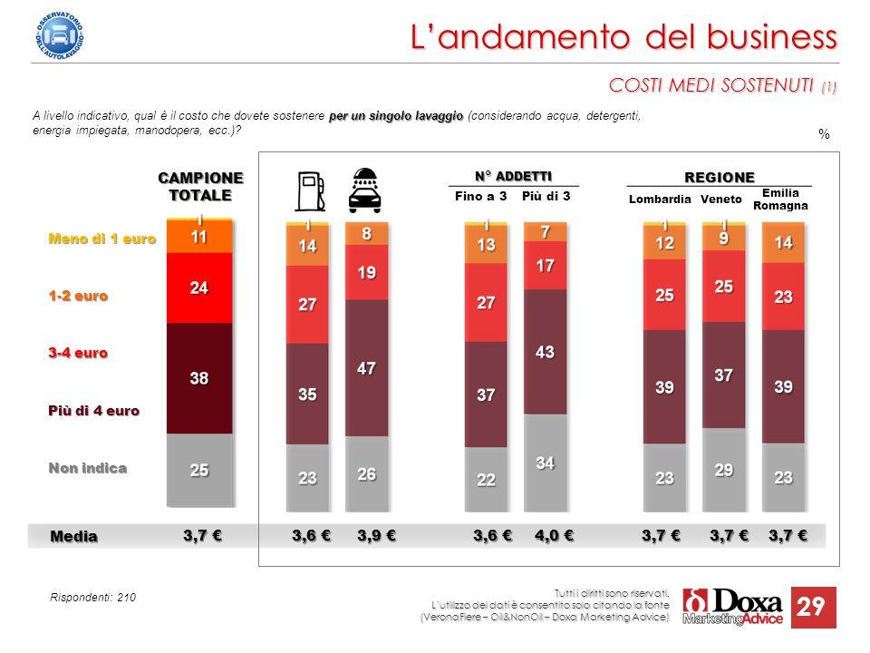 L'andamento del business COSTI MEDI SOSTENUTI (1)