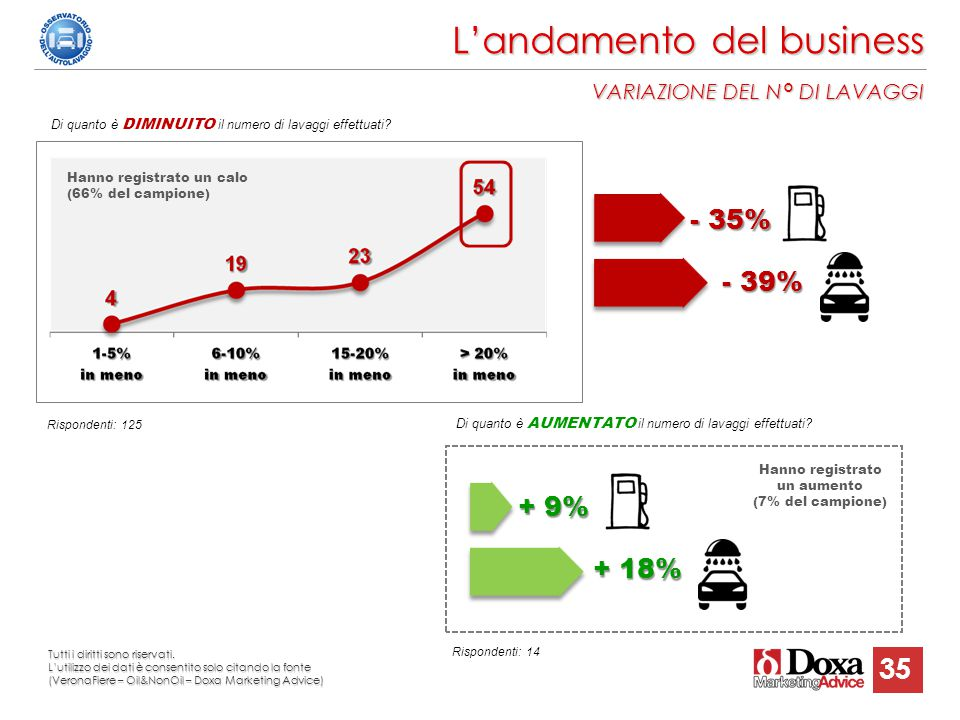 L'andamento del business VARIAZIONE DEL N° DI LAVAGGI