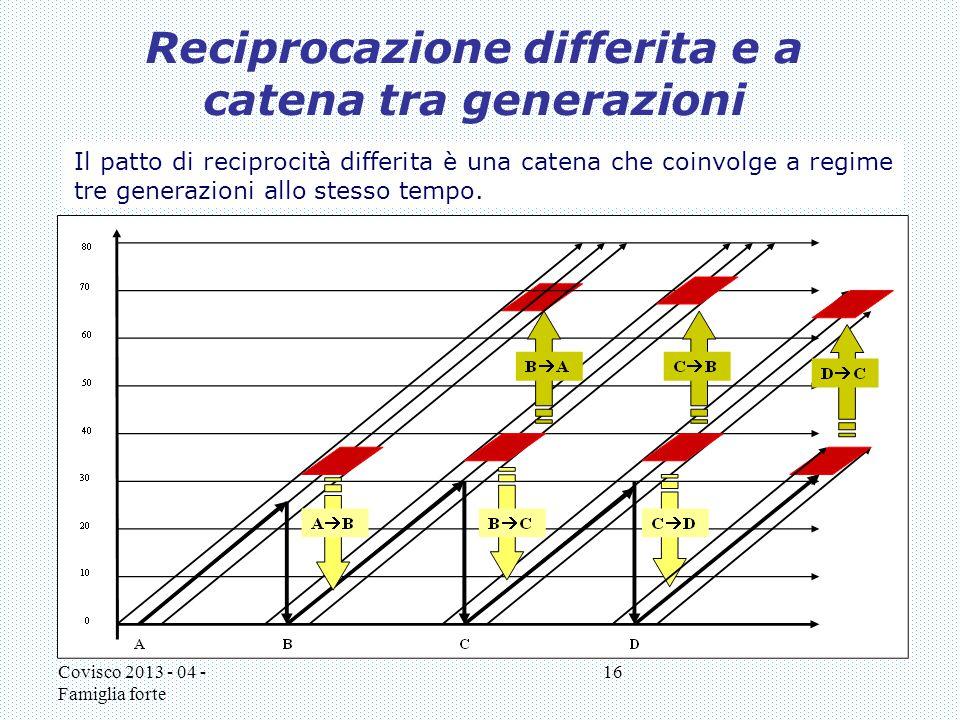 Reciprocazione differita e a catena tra generazioni