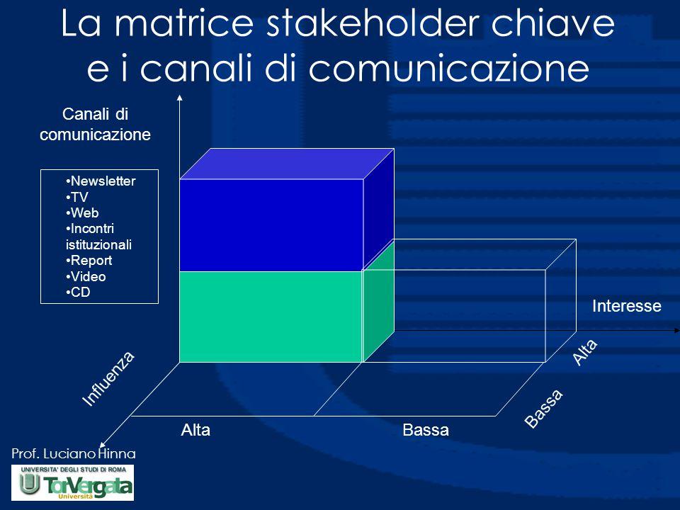 La matrice stakeholder chiave e i canali di comunicazione