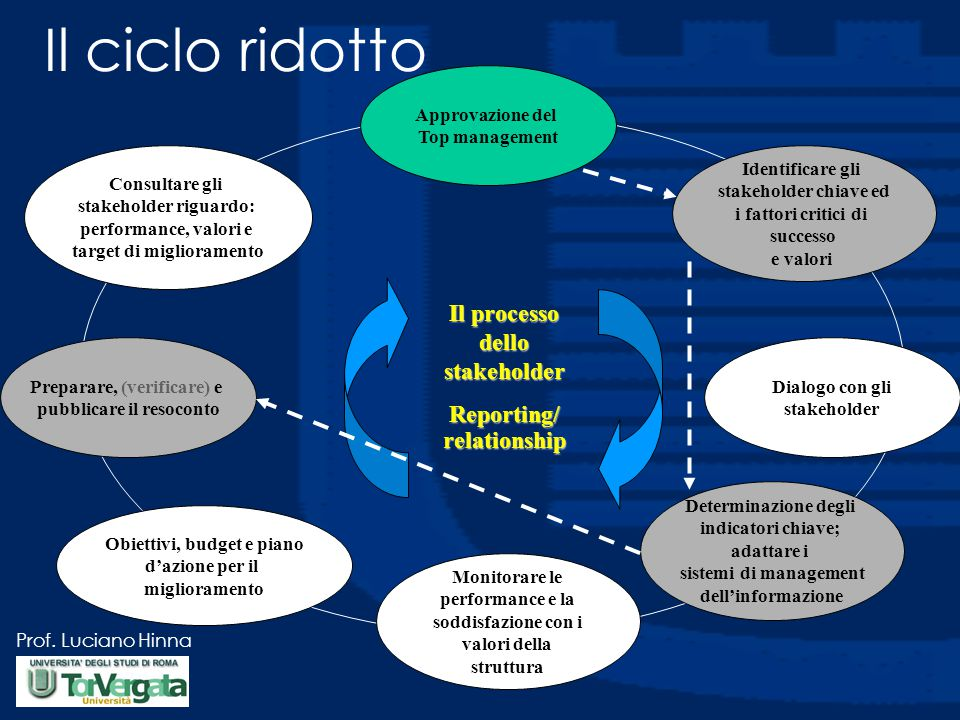 Il ciclo ridotto Il processo dello stakeholder Reporting/ relationship
