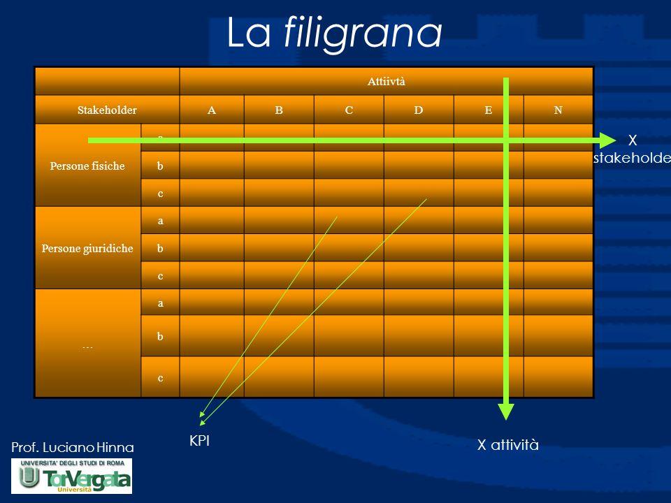 La filigrana X stakeholder KPI X attività Attiivtà Stakeholder A B C D