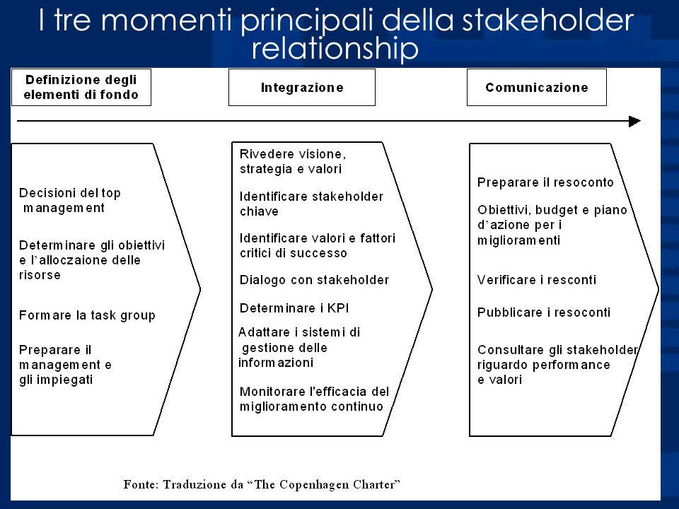 I tre momenti principali della stakeholder relationship