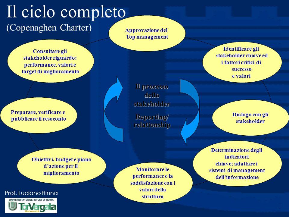 Il ciclo completo (Copenaghen Charter)