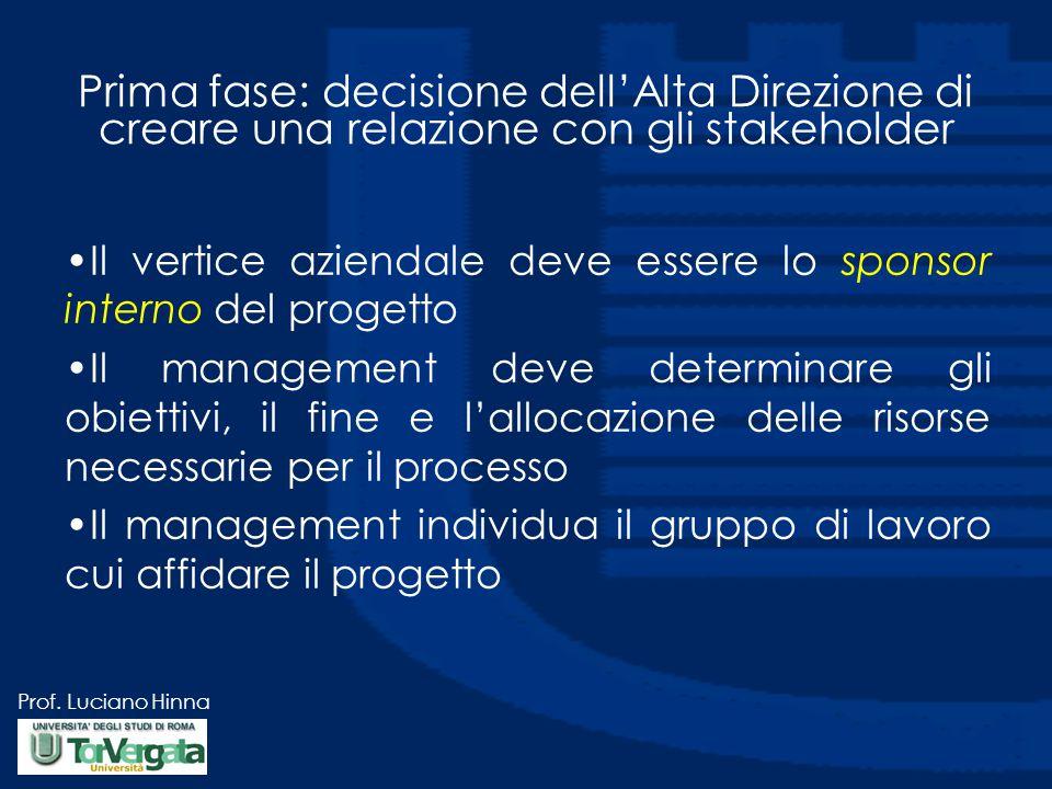 Prima fase: decisione dell'Alta Direzione di creare una relazione con gli stakeholder