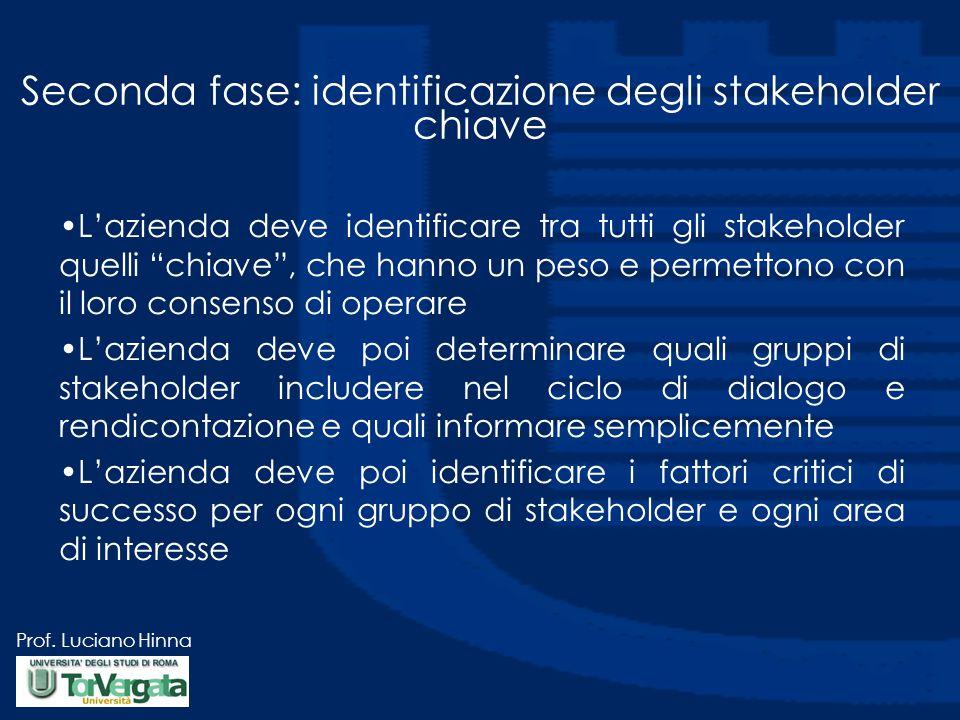 Seconda fase: identificazione degli stakeholder chiave