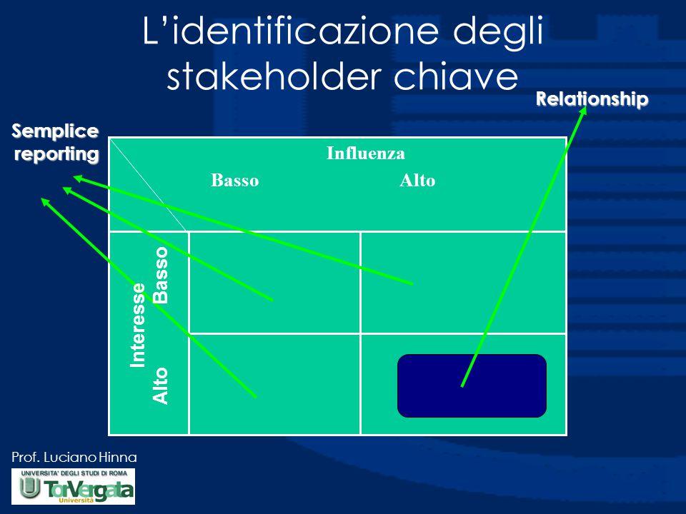 L'identificazione degli stakeholder chiave