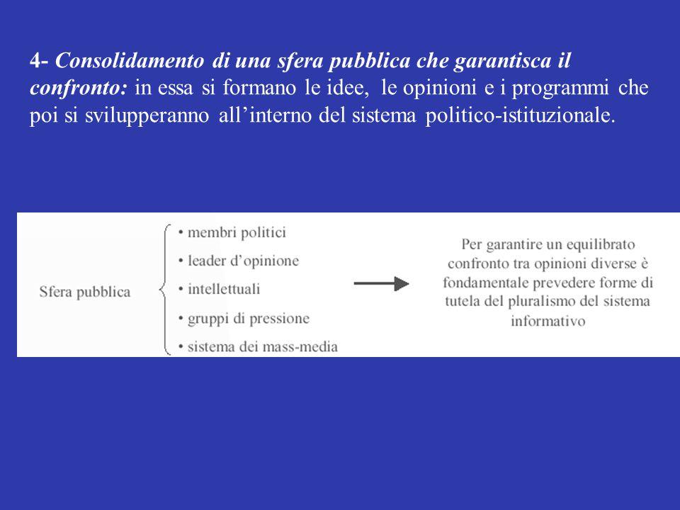 4- Consolidamento di una sfera pubblica che garantisca il confronto: in essa si formano le idee, le opinioni e i programmi che poi si svilupperanno all'interno del sistema politico-istituzionale.