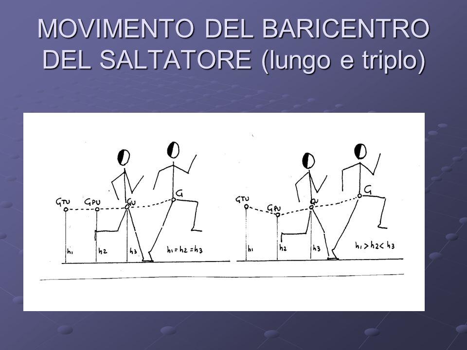 MOVIMENTO DEL BARICENTRO DEL SALTATORE (lungo e triplo)