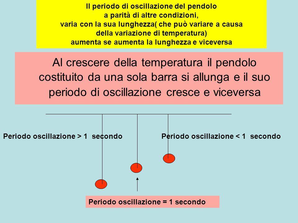 Il periodo di oscillazione del pendolo a parità di altre condizioni, varia con la sua lunghezza( che può variare a causa della variazione di temperatura) aumenta se aumenta la lunghezza e viceversa
