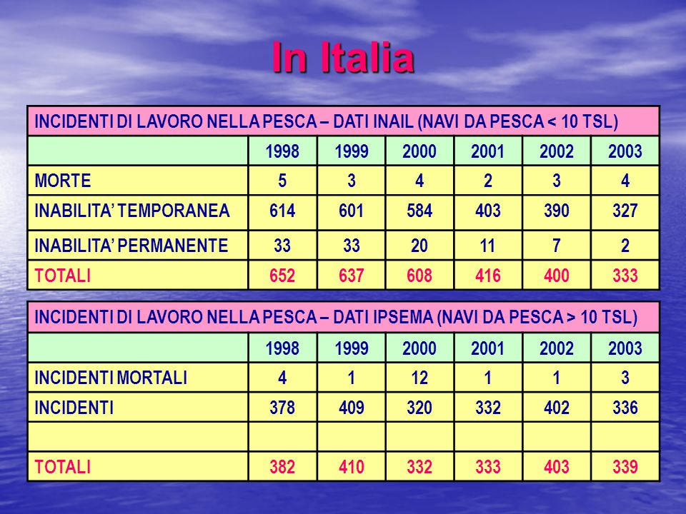 In Italia INCIDENTI DI LAVORO NELLA PESCA – DATI INAIL (NAVI DA PESCA < 10 TSL) 1998. 1999. 2000.