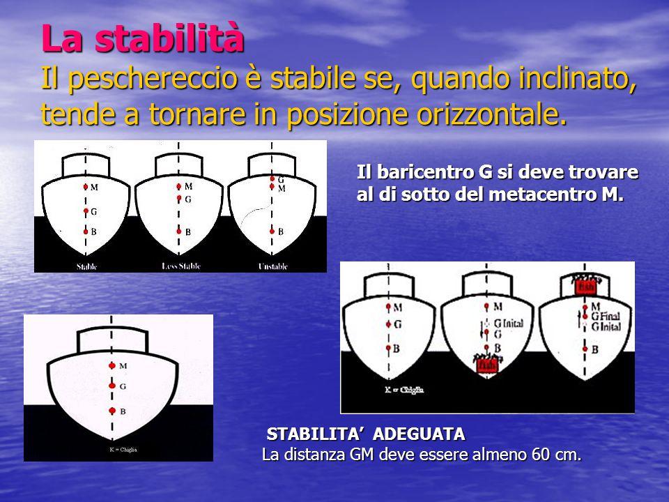 La stabilità Il peschereccio è stabile se, quando inclinato, tende a tornare in posizione orizzontale.