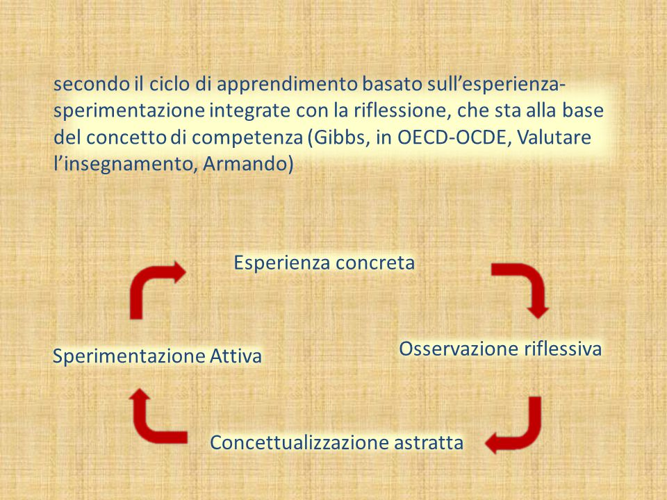 secondo il ciclo di apprendimento basato sull'esperienza-sperimentazione integrate con la riflessione, che sta alla base del concetto di competenza (Gibbs, in OECD-OCDE, Valutare l'insegnamento, Armando)