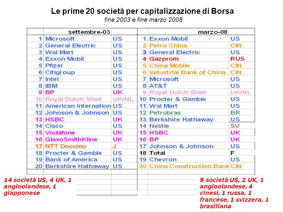 Le prime 20 società per capitalizzazione di Borsa