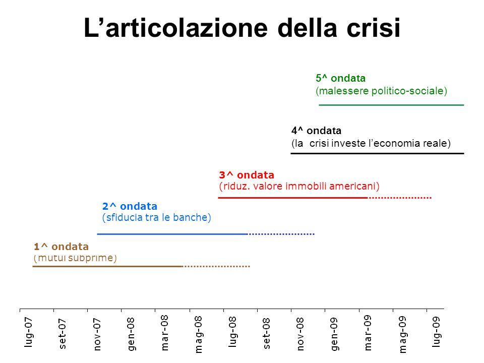 L'articolazione della crisi