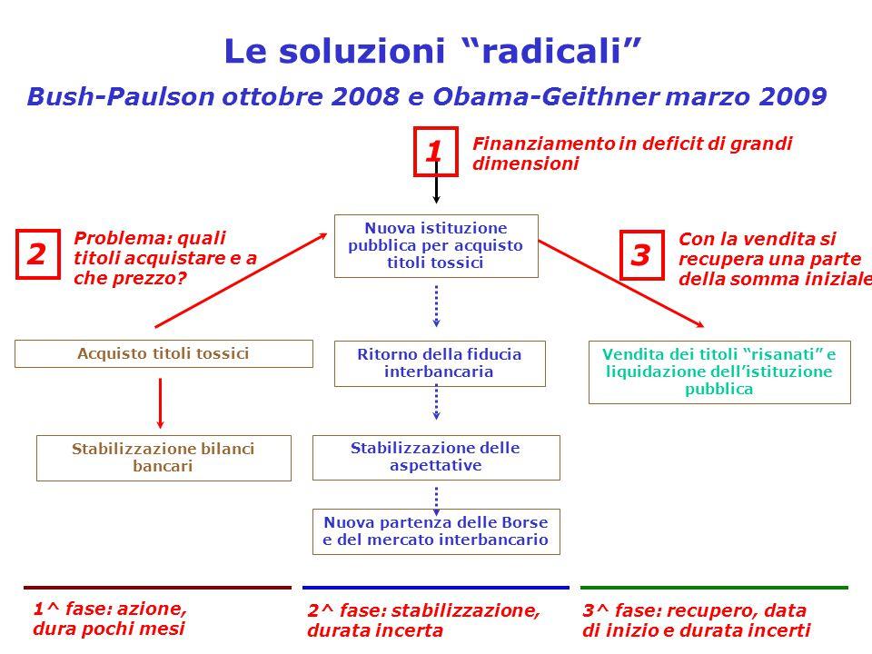 Le soluzioni radicali