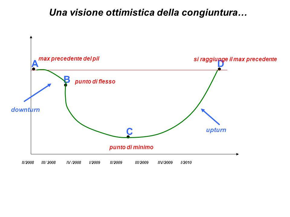 Una visione ottimistica della congiuntura…