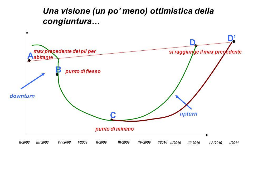 Una visione (un po' meno) ottimistica della congiuntura…