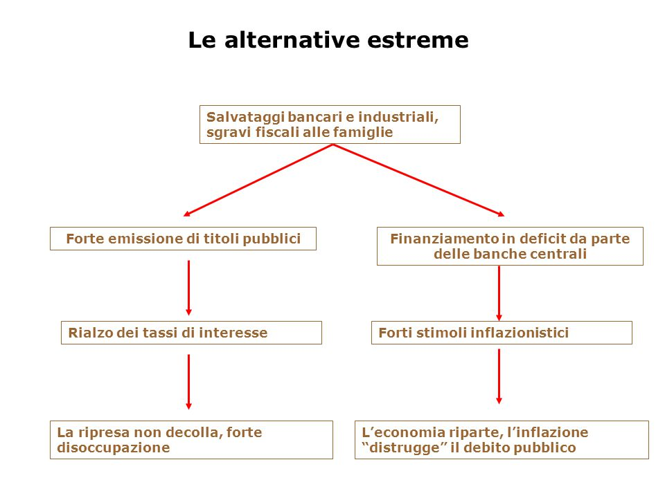 Le alternative estreme