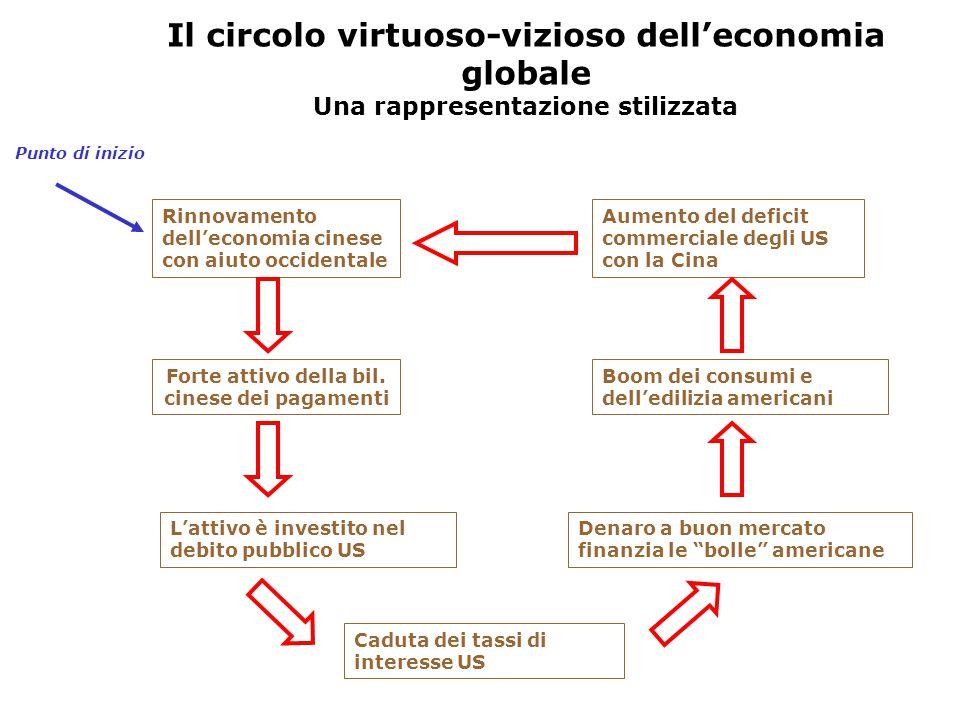 Il circolo virtuoso-vizioso dell'economia globale
