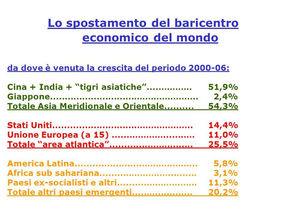 Lo spostamento del baricentro economico del mondo