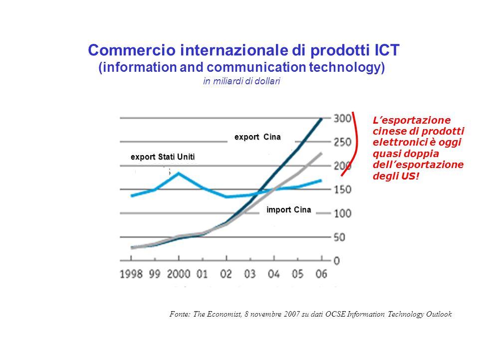Commercio internazionale di prodotti ICT