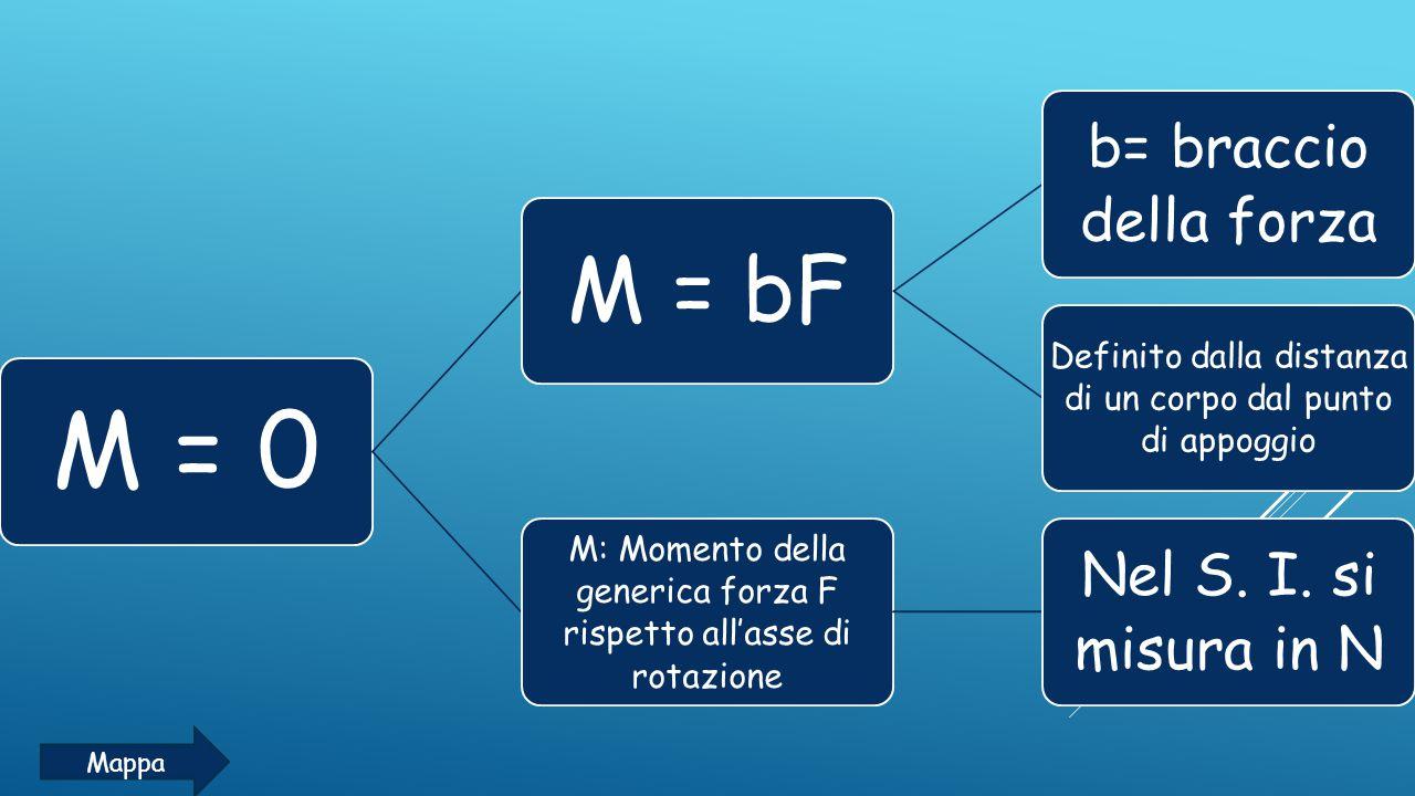 M = 0 M = bF b= braccio della forza Nel S. I. si misura in N Mappa