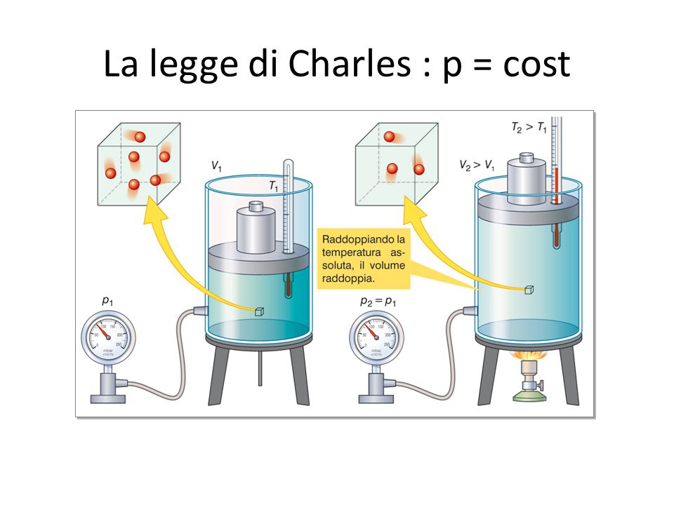 La legge di Charles : p = cost