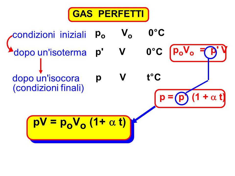 pV = poVo (1+ a t) GAS PERFETTI po Vo 0°C condizioni iniziali
