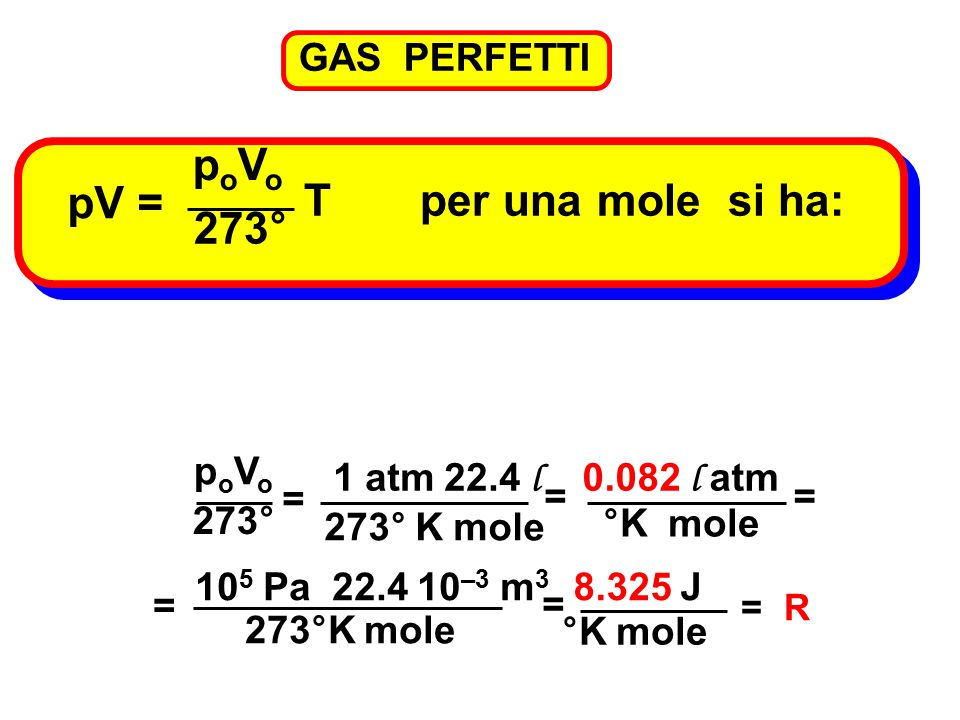poVo pV = T per una mole si ha: 273° GAS PERFETTI poVo 1 atm 22.4 l