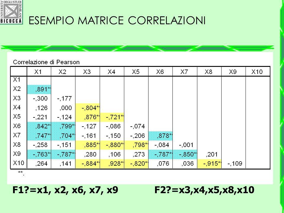 Esempio matrice correlazioni