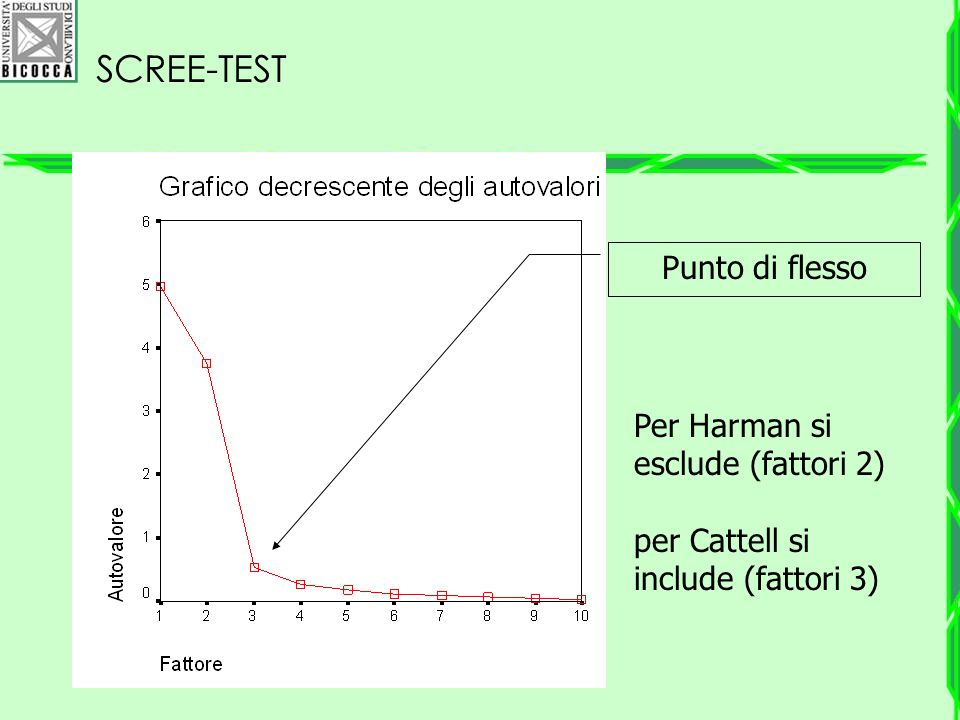 Scree-test Punto di flesso