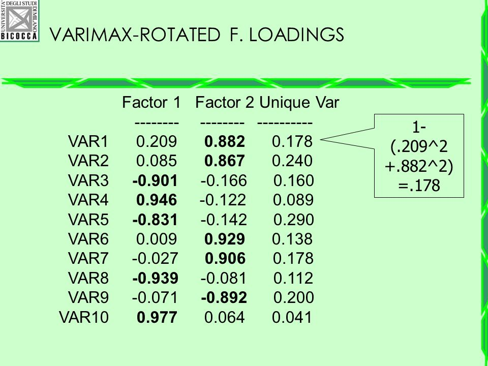Varimax-Rotated F. Loadings