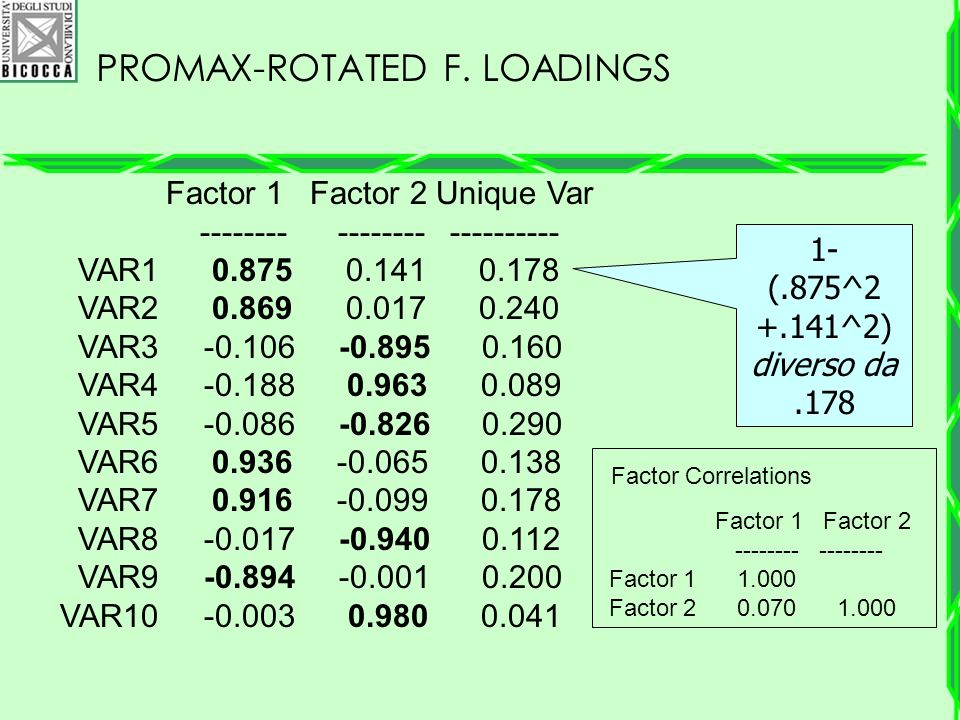 Promax-Rotated F. Loadings