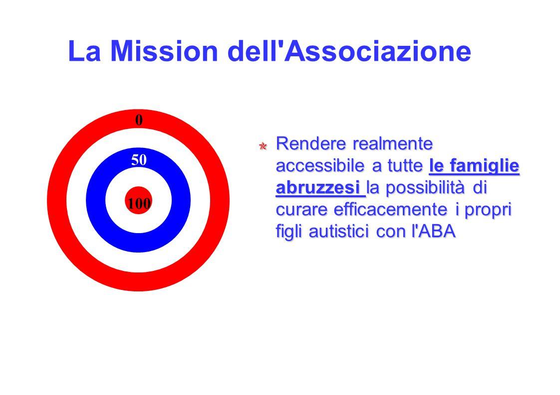 La Mission dell Associazione