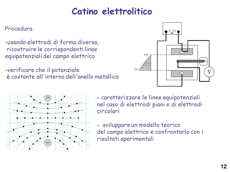 Catino elettrolitico Procedura -usando elettrodi di forma diversa,