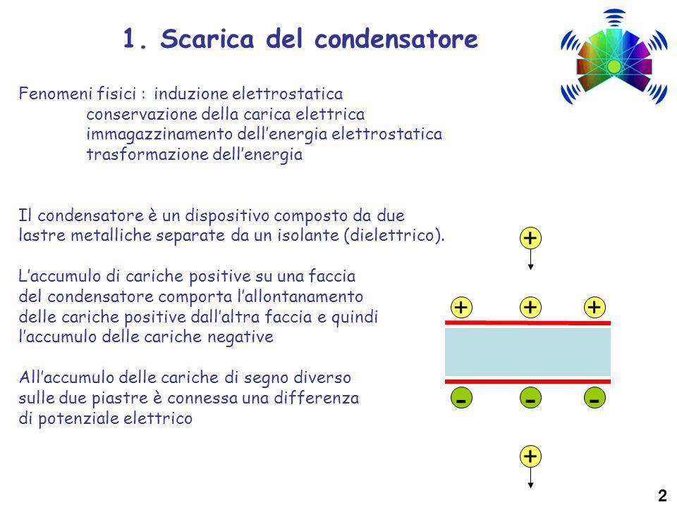 - - - 1. Scarica del condensatore + + + + +