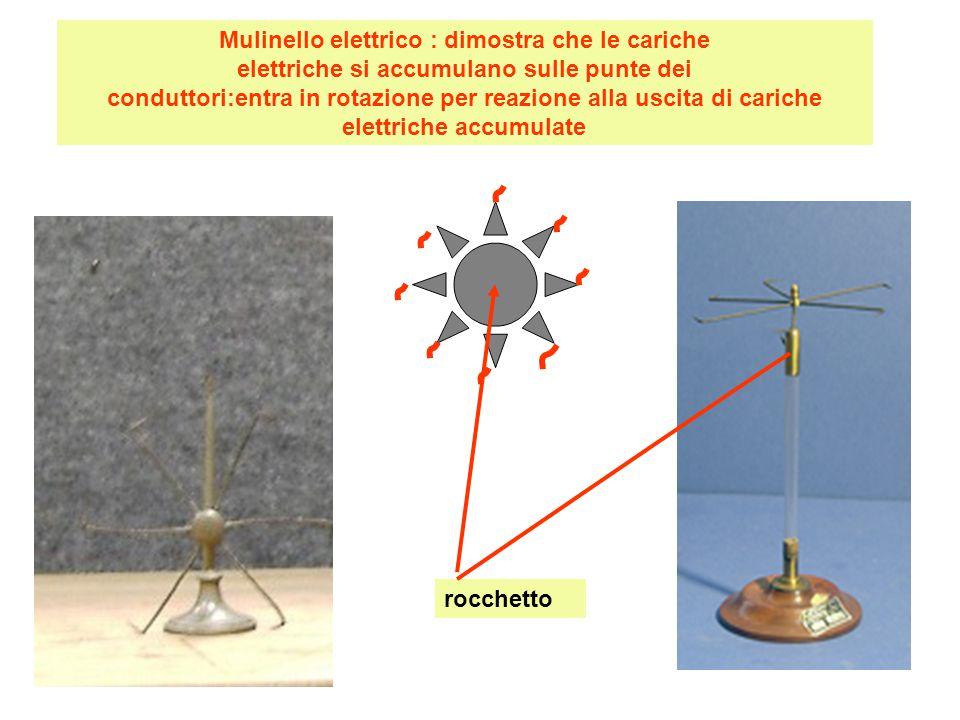 Mulinello elettrico : dimostra che le cariche elettriche si accumulano sulle punte dei conduttori:entra in rotazione per reazione alla uscita di cariche elettriche accumulate