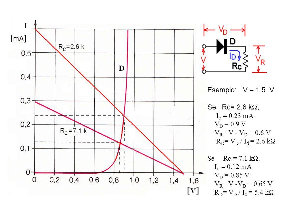 Esempio: V = 1.5 V Se Rc= 2.6 kW, Id = 0.23 mA VD = 0.9 V VR= V - VD = 0.6 V.