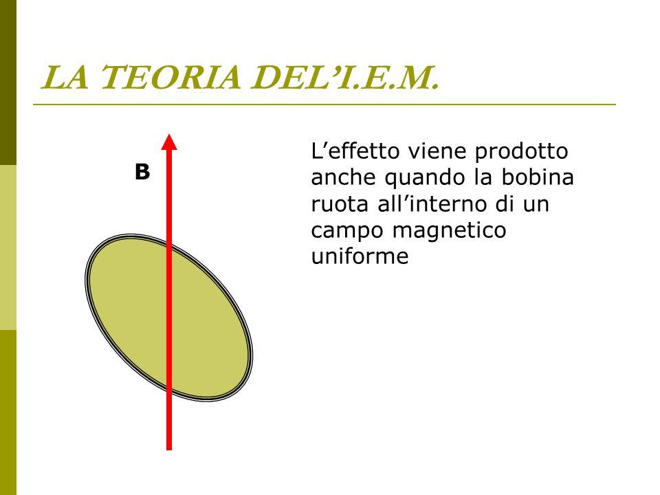 LA TEORIA DEL'I.E.M. L'effetto viene prodotto anche quando la bobina ruota all'interno di un campo magnetico uniforme.