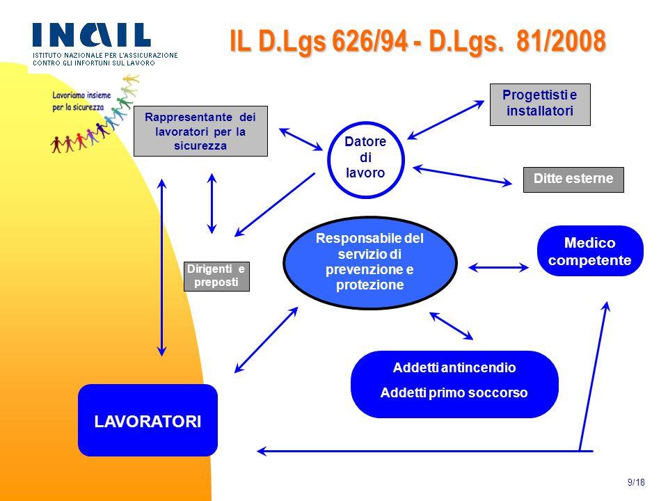 IL D.Lgs 626/94 - D.Lgs. 81/2008 LAVORATORI Medico competente