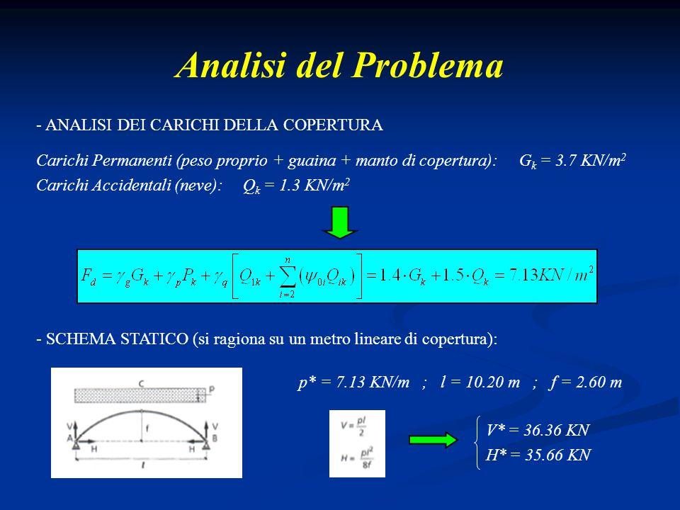 Analisi del Problema - ANALISI DEI CARICHI DELLA COPERTURA