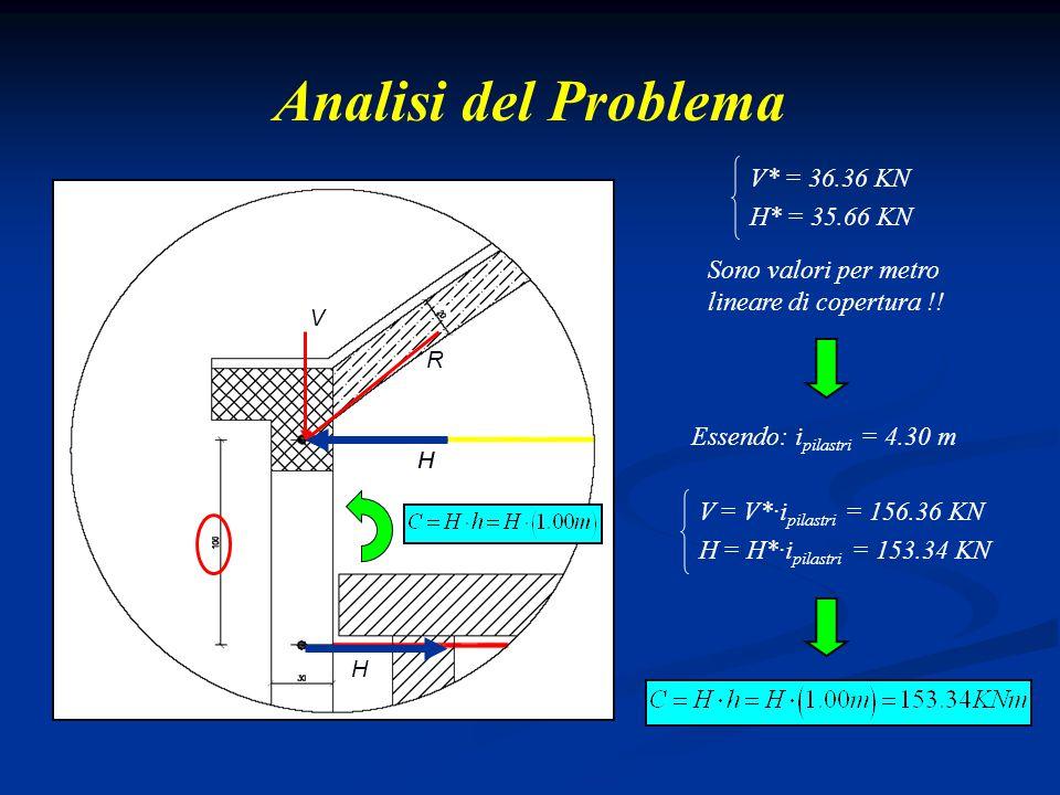 Analisi del Problema V* = 36.36 KN H* = 35.66 KN