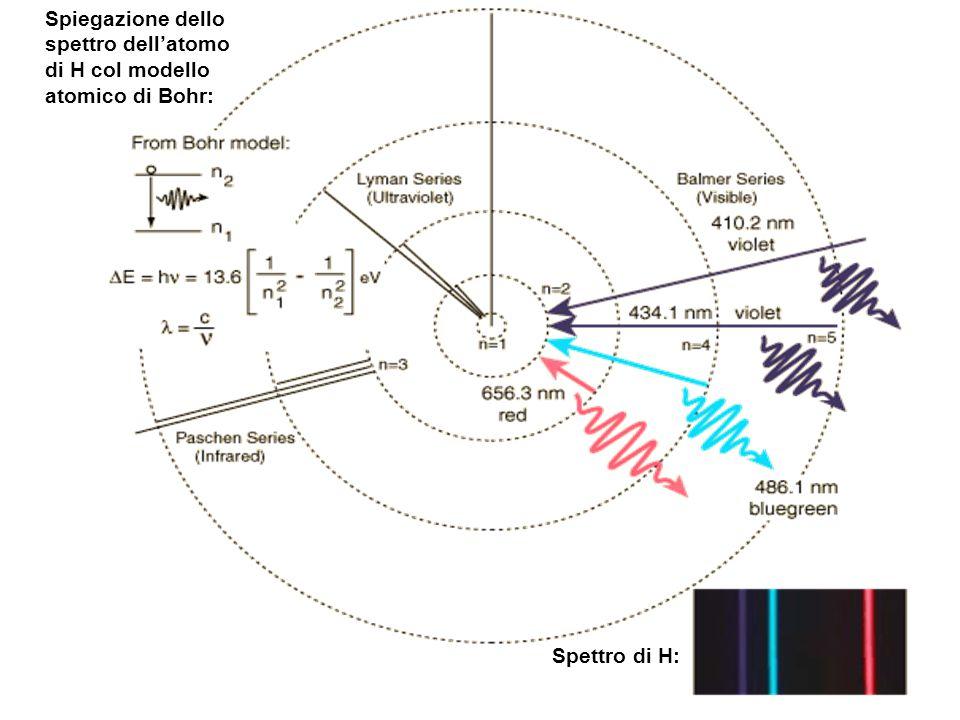 Spiegazione dello spettro dell'atomo di H col modello atomico di Bohr: