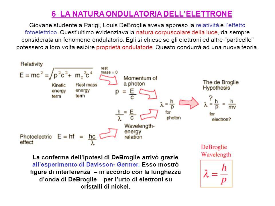 6 LA NATURA ONDULATORIA DELL'ELETTRONE
