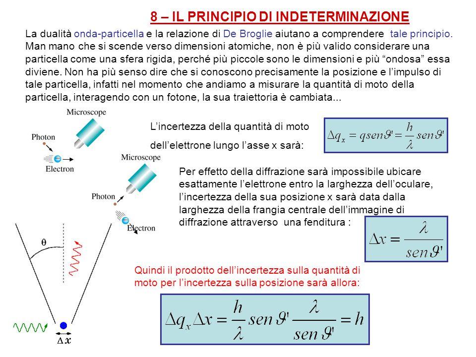 8 – IL PRINCIPIO DI INDETERMINAZIONE