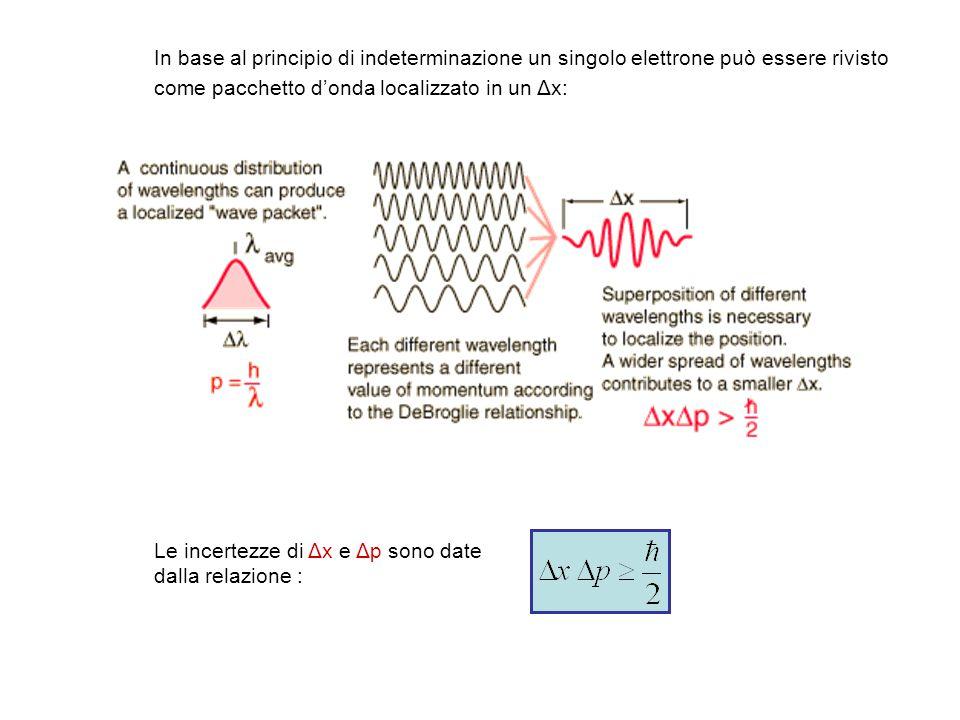 In base al principio di indeterminazione un singolo elettrone può essere rivisto come pacchetto d'onda localizzato in un Δx:
