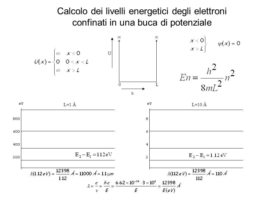 Calcolo dei livelli energetici degli elettroni confinati in una buca di potenziale